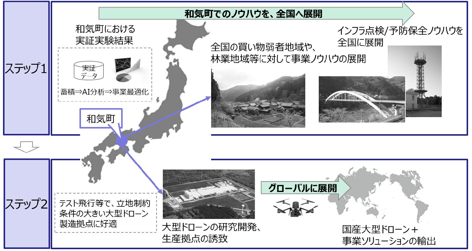 和気町でのノウハウを全国に展開、そしてグローバルに展開