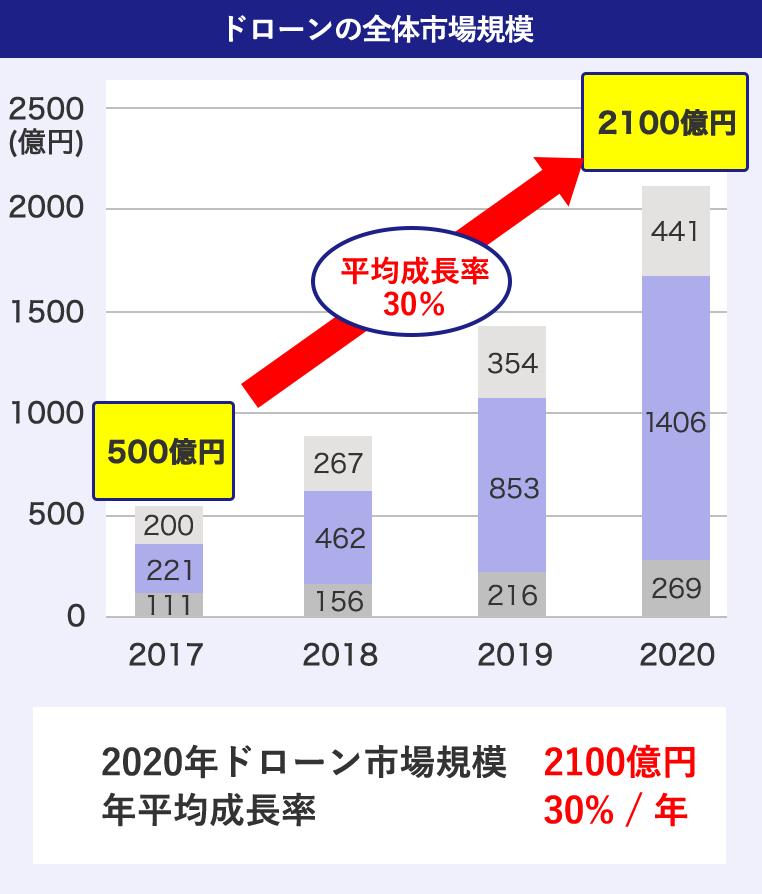 ドローンの全体市場規模 500億円から2100億円に成長