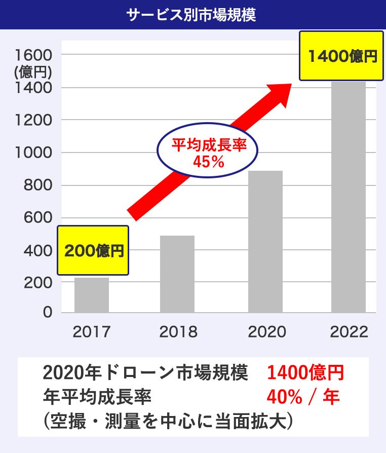 サービス別市場規模 200億円から1400億円に成長