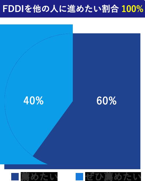 FDDIを他の人に進めたい割合100%
