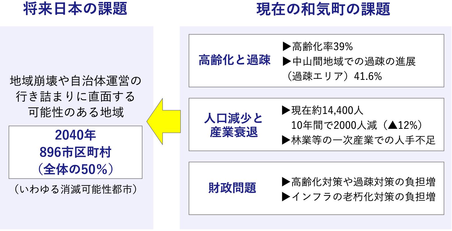 現在の和気町の課題と将来日本の課題