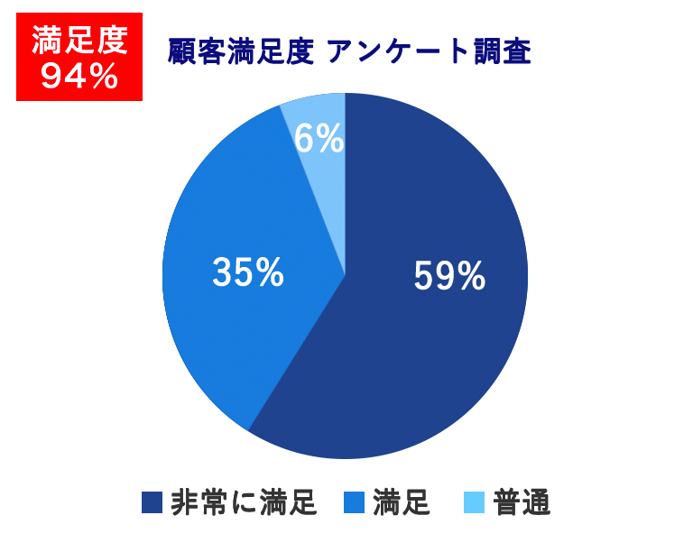 59%が非常に満足